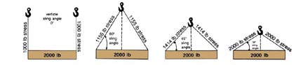 effect on angles on sling capacities diagram