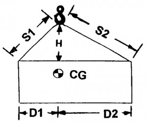 LOAD ON SLING CALCULATED TENSION 1 = LOAD X D2 X S1/(H(D1+D2)) TENSION 2 = LOAD X D1 X S2/(H(D1+D2))