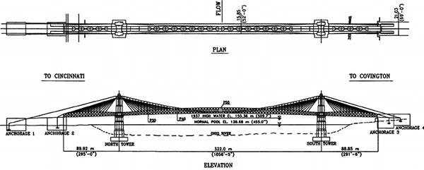 A diagram of the John A. Roebling suspension bridge