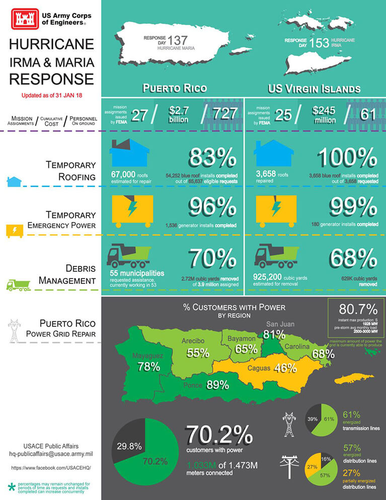 USACE infographic